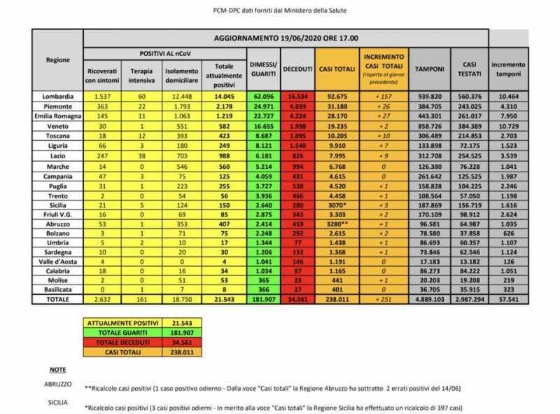 Coronavirus, i dati dalla Protezione Civile
