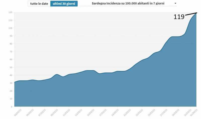 ANSA-IL-PUNTO/COVID: Sardegna,risalgono contagi e Rt (1.18)